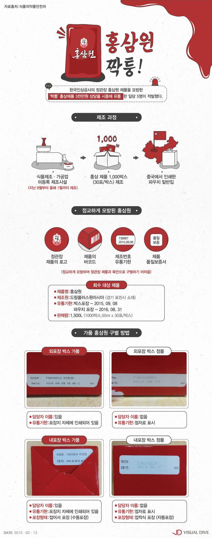 설 대목 노린 '짝퉁' 홍삼원 등장…소비자 피해 주의 [인포그래픽] #ginseng steamed red / #Infographic ⓒ 비주얼다이브 무단 복사·전재·재배포 금지