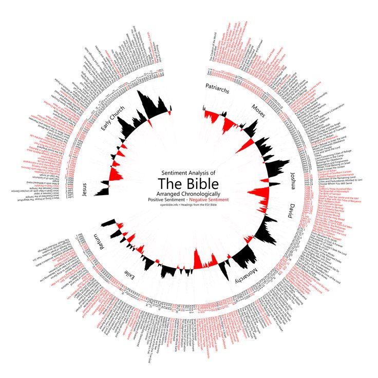 The Bible arranged Chronologically - Positive Sentiment and negative sentiment.