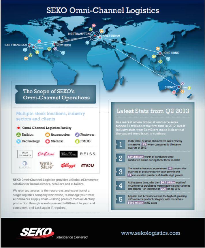 SEKO Omni Channel provides global eCommerce fulfillment.