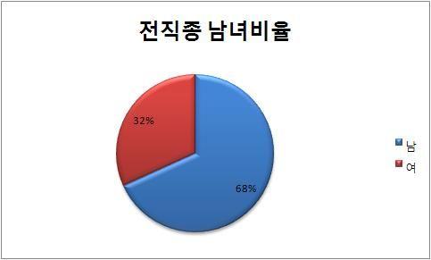 전직종 남녀 비율 2008