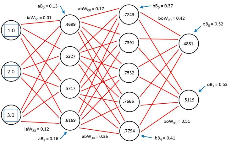 deep-learning-neural-network - An Artificial Intelligence Definition for Beginners