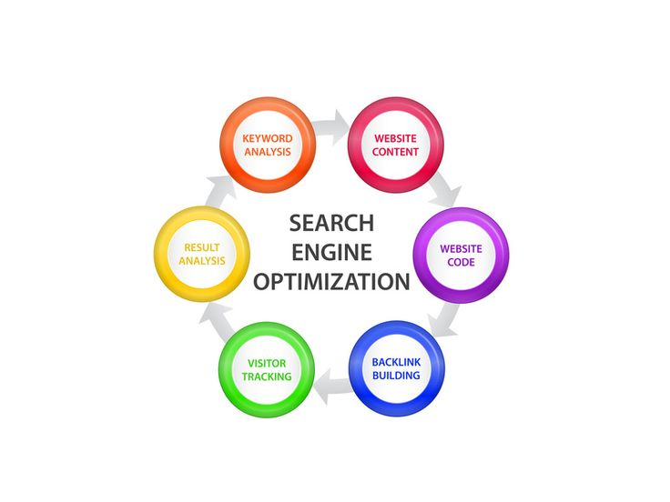 Most efficient SEO company in Sydney | SEO Audit in Sydney | Implementation & Training http://www.digitalmarketingshop.com.au/seo-consultant/