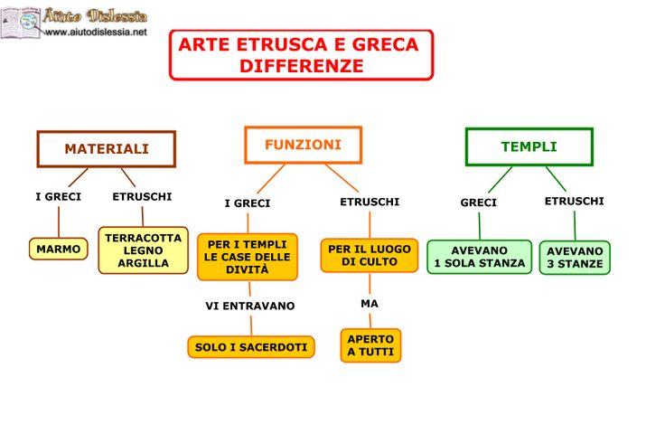 arte etrusca e greca: differenze