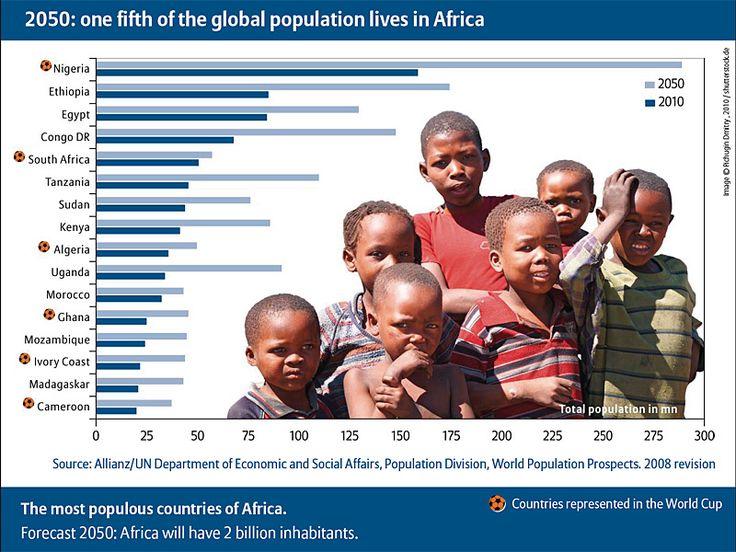 """Résultat de recherche d'images pour """"africa, population, growth, population, 2017 - 2050"""""""