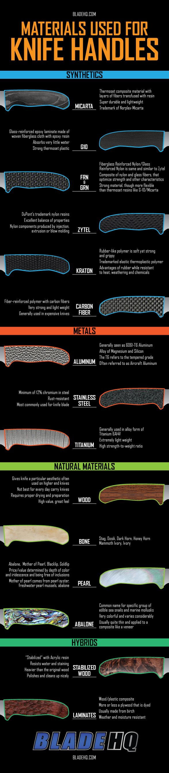 Materials used for Knife Handles - An old, but still awesome, infographic of Blade HQ's