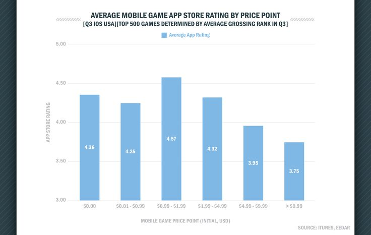 premium-mobile-games-have-yet-to-find-breakout-success-eedar-141659124672