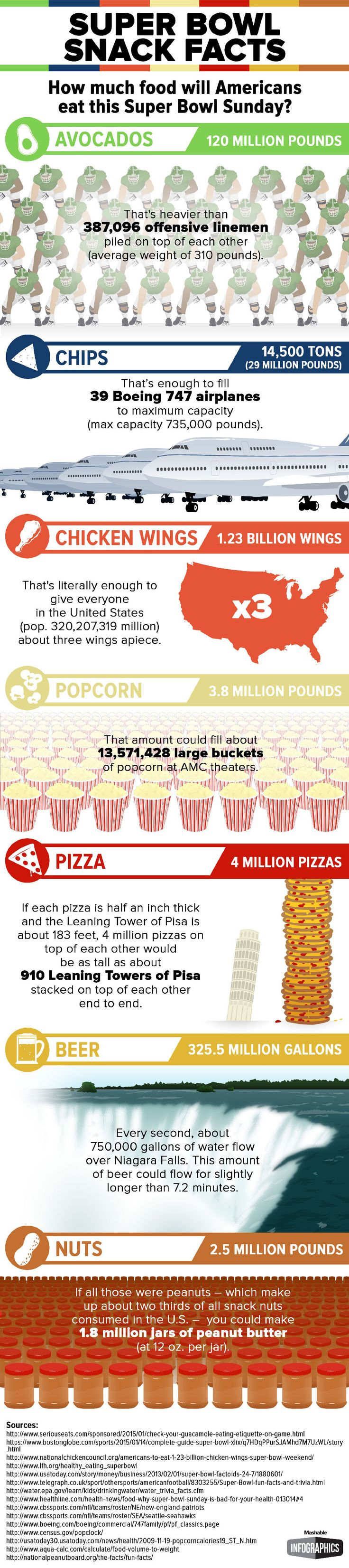 Super Bowl Sunday Food Facts...