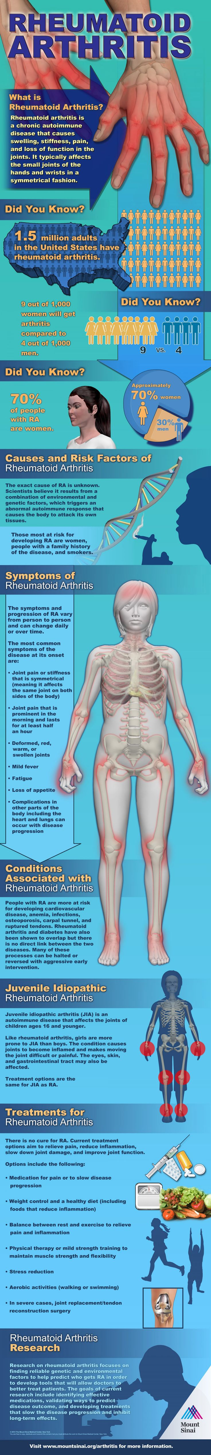 Rheumatoid Arthritis  #infographic
