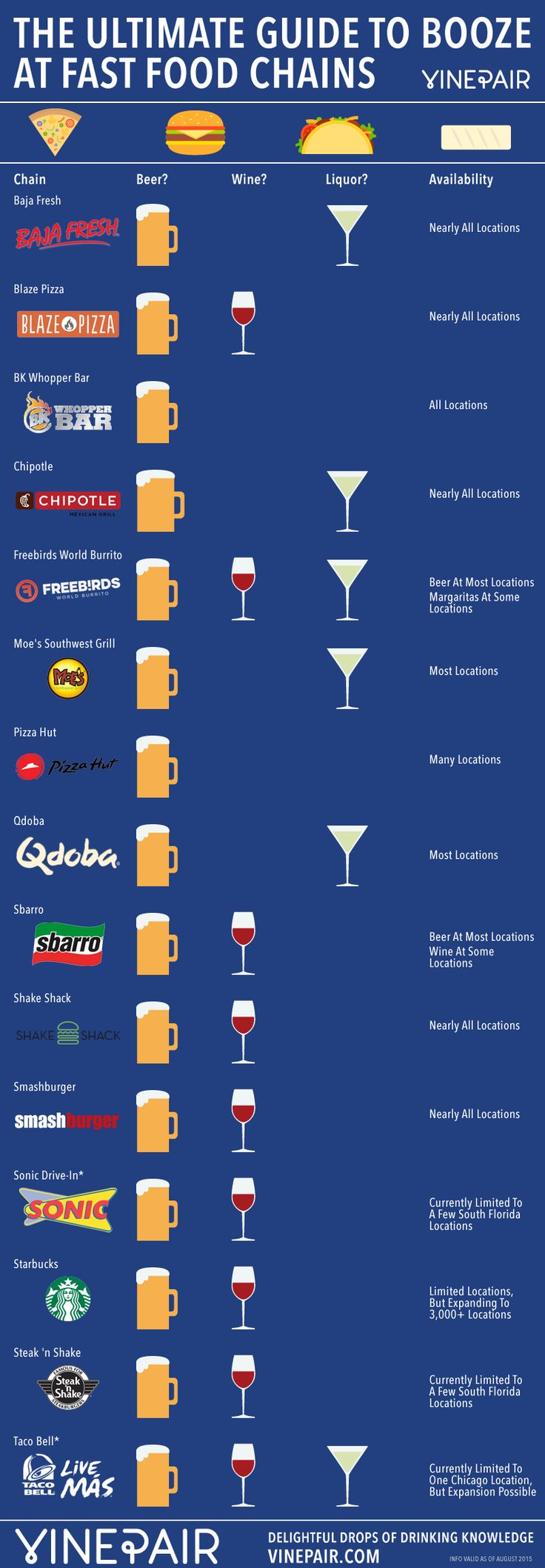 Na name all the fast food restaurants - The Ultimate Guide To Booze At Fast Food Chains Infographic