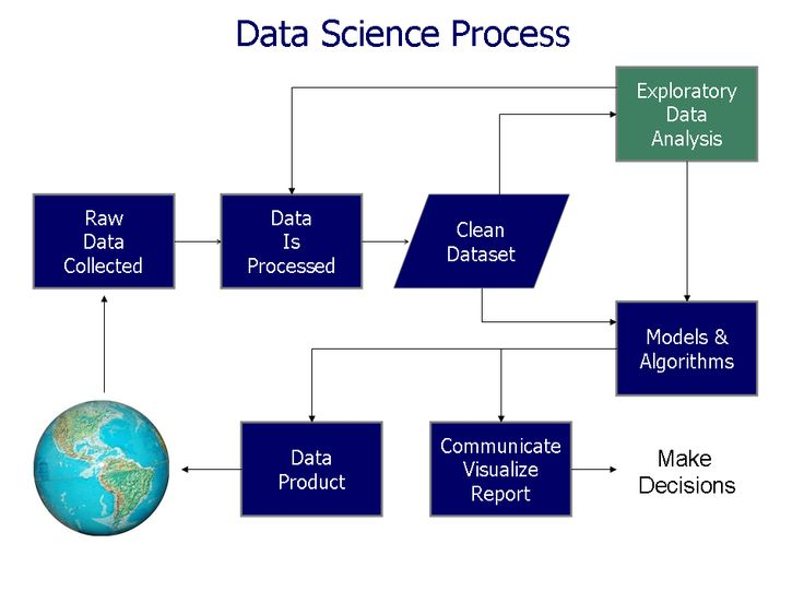 data analysis coursework science When you compare us with other programs, wgu's bachelor of science data management/data analytics of data science and analysis coursework completed within.