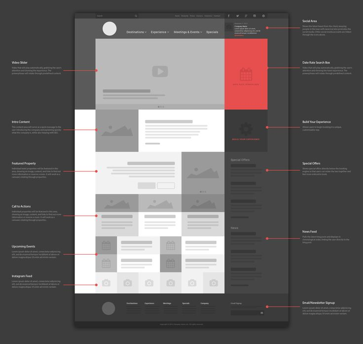 Wireframe-hotels