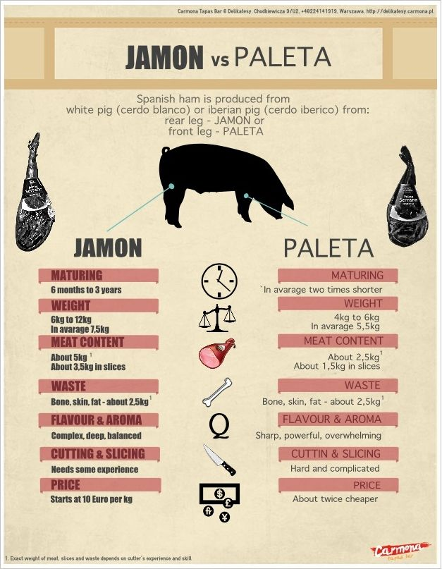 #Jamon vs #Paleta - Discover more in this #infographic - http://www.finedininglovers.com/blog/food-drinks/jamon-vs-paleta-the-differences/