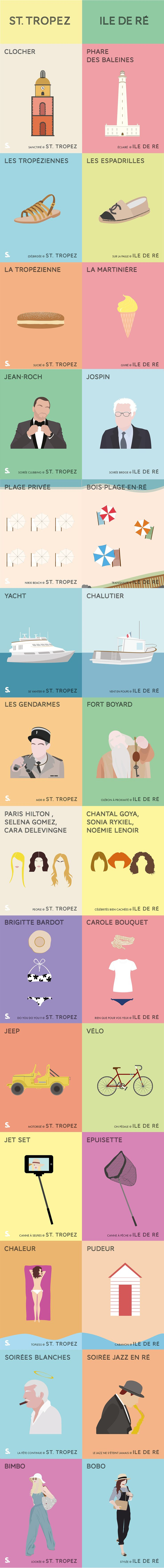 L'infographie du jour : la battle entre Saint-Tropez et l'île de Ré