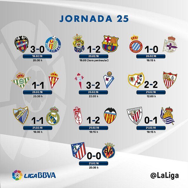 Liga BBVA (Jornada 25): Resultados