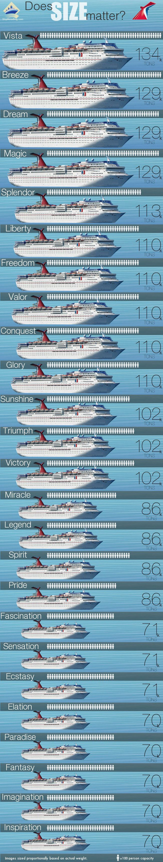 Carnival Ships By Size.. Vista is scheduled to finished in 2016! She is going to be beautiful!! She will debut in Italy and sail 18 voyages in Europe before heading home to America.. Cruise Planners- Franchise owner in Colorado John Carmical. Associates in Florida-Jannice and California-Erica Contact any of us at (719) 696-3966, toll free 855-832-2339 or Jannice @ (727) 399-7414  www.passage2paradise.com