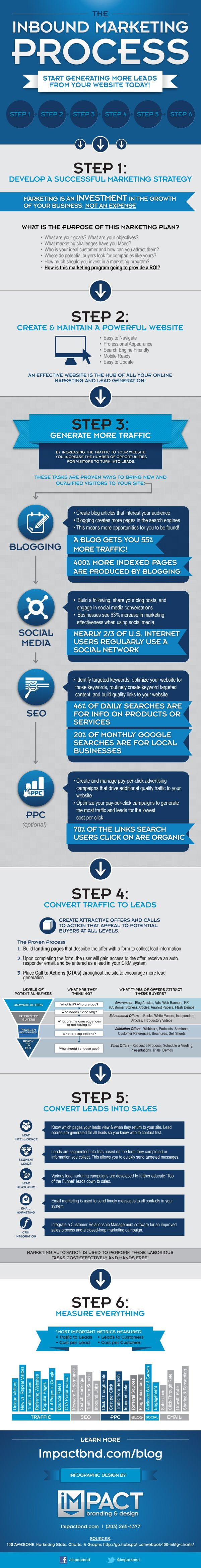 """The Inbound Marketing Process""  Inbound marketing is no cakewalk. Marketers who are embracing inbound have a variety of different channels and tactics to master, including content creation, SEO, social media, lead generation, lead management, and analytics. It's no wonder that marketers new to inbound end up feeling overwhelmed and wondering what to tackle first."