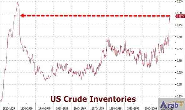 WTI Prices Fall On Surprise Gains In…