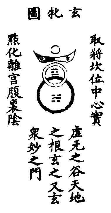 """Xuanpin (Mysterious-Female) The xuanpin (a term derived from the Daode jing or Book of the Way and Its Virtue, sec. 6) is an emblem of the conjunction of the male and female principles. """"Mysterious"""" (xuan) refers to Heaven (Yang), and """"Female"""" (pin) refers to Earth (Yin).  The trigrams within the two circles are Li ☲ (Yang containing True Yin) and Kan ☵ (Yin containing True Yang). (1) Top: """"Chart of the Mysterious-Female"""".  ("""