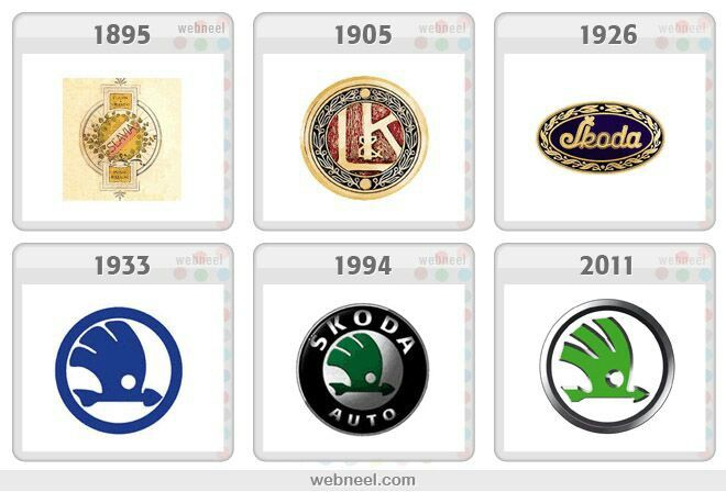 The evolution of the Skoda logo