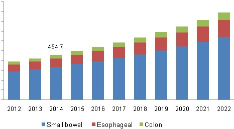 Capsule Endoscopy Market Is Majorly Driven By Rising Prevalence Of Gastrointestinal Diseases Till 2022: Grand View Research, Inc.