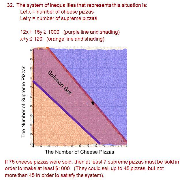 algebra 1 test