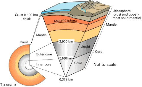 The first cycle for STEM Club this year is Geology and thus we begin with a discussion of Earth's interior and surface topography.