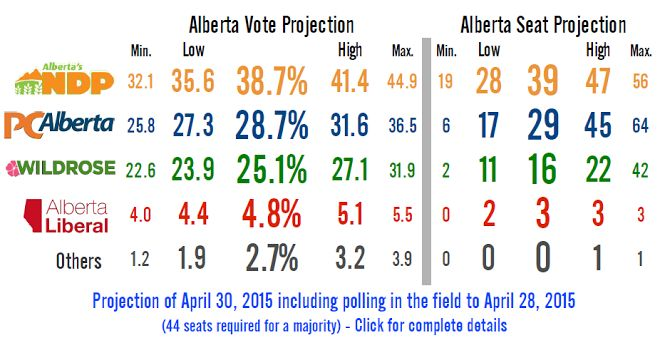 Alberta NDP leads beyond a reasonable doubt -Threehundredeight.com