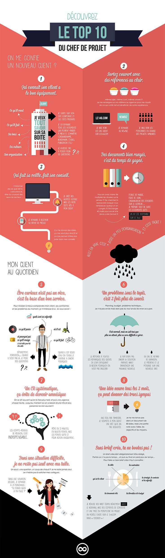 Infographie : Le top 10 du chef de projet © Sandy Vigneron - Textuel La Mine