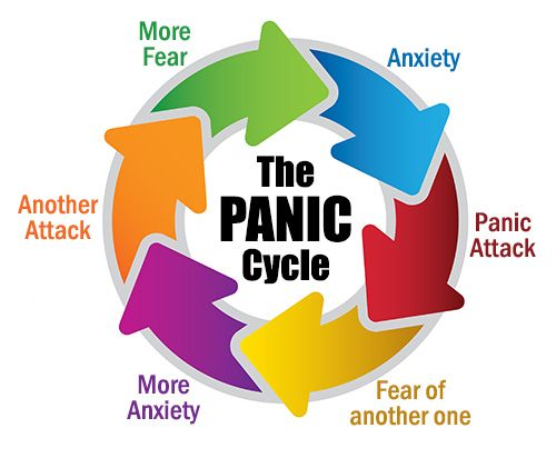 """""""Do you sometimes have sudden attacks of fear that last for several minutes? Do you feel like you are having a heart attack or can't breathe? Do these attacks occur at unpredictable times causing you to worry about the possibility of having another one at any time? If so, you may have a type of anxiety disorder called panic disorder."""""""