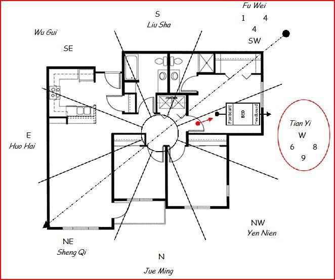Best 25 feng shui bedroom layout ideas on pinterest - Feng shui bedroom direction of bed ...
