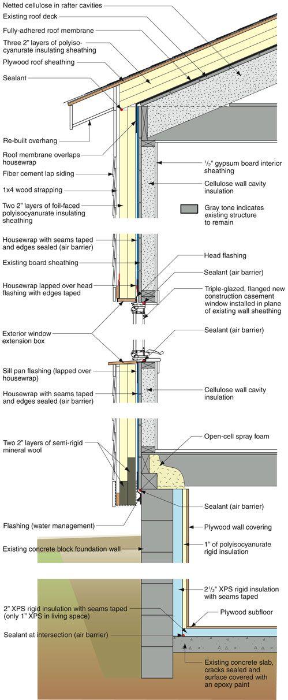 Retrofit - Gloucester Coastal Cottage Building Profile