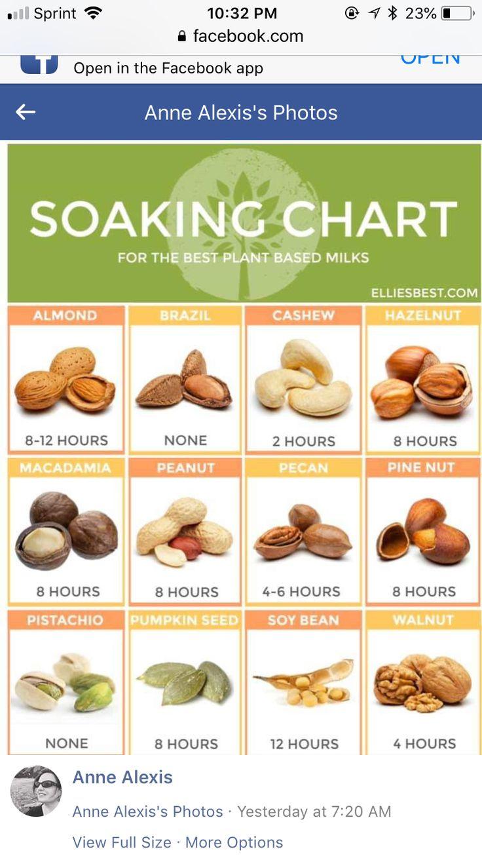 Nut Soaking Chart in 2020 Plant based milk, Pumpkin