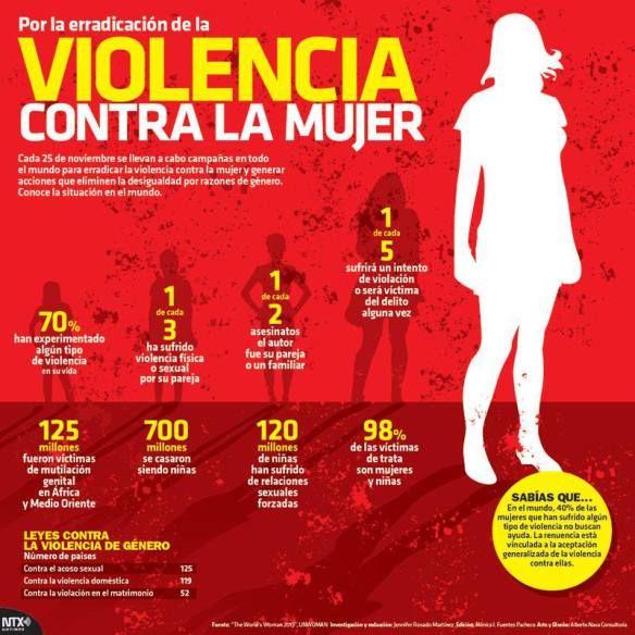 20151125 Infografia Violencia Contra La Mujer @Candidman