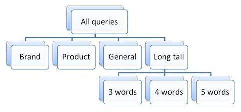 Il CTR dei Risultati nelle SERP di Google a seconda del Tipo di #Keyword Cercata