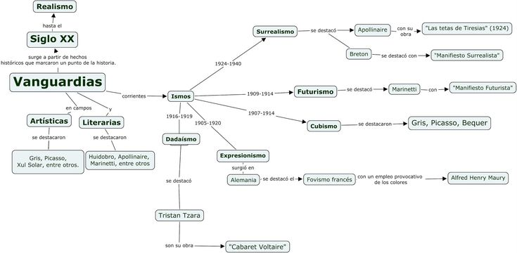Mapa conceptual de las vanguardias literarias.