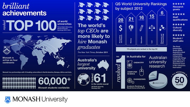 Monash University's Brilliant Achievements by Monash University, via Flickr