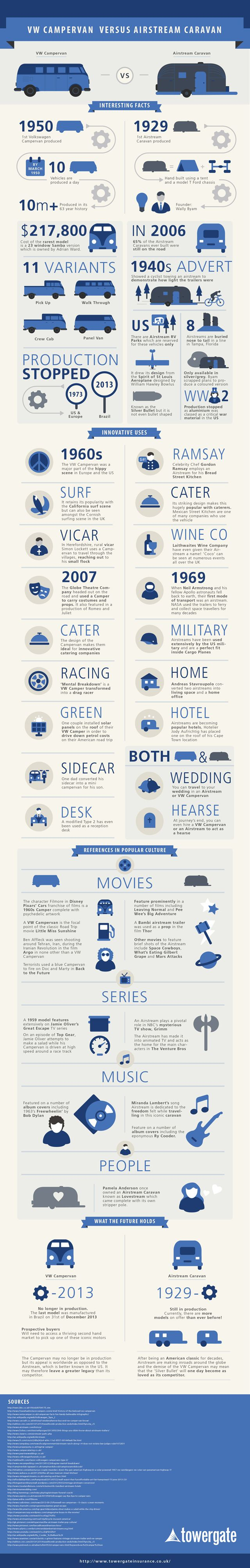 Volkswagen Campervan vs. Airstream Caravan  [by Towergate Insurance -- via #tipsographic]. More at tipsographic.com