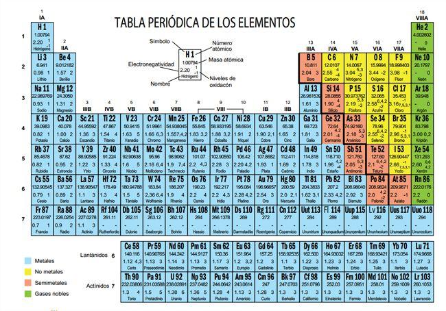 Tabla periodica quimica pinterest enlace qumico elementos tabla periodica quimica pinterest enlace qumico elementos y qumica urtaz Image collections