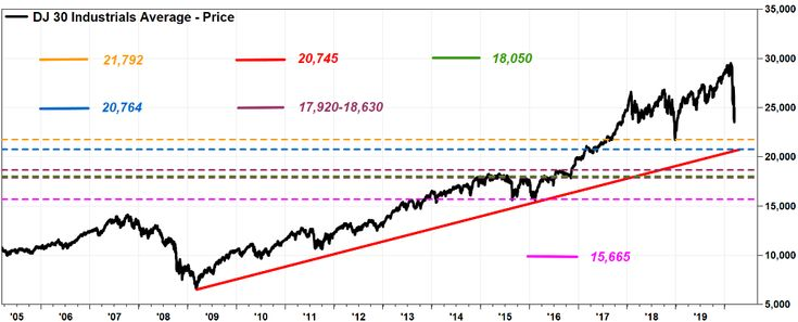 How far can the dow fall here are some key chart points