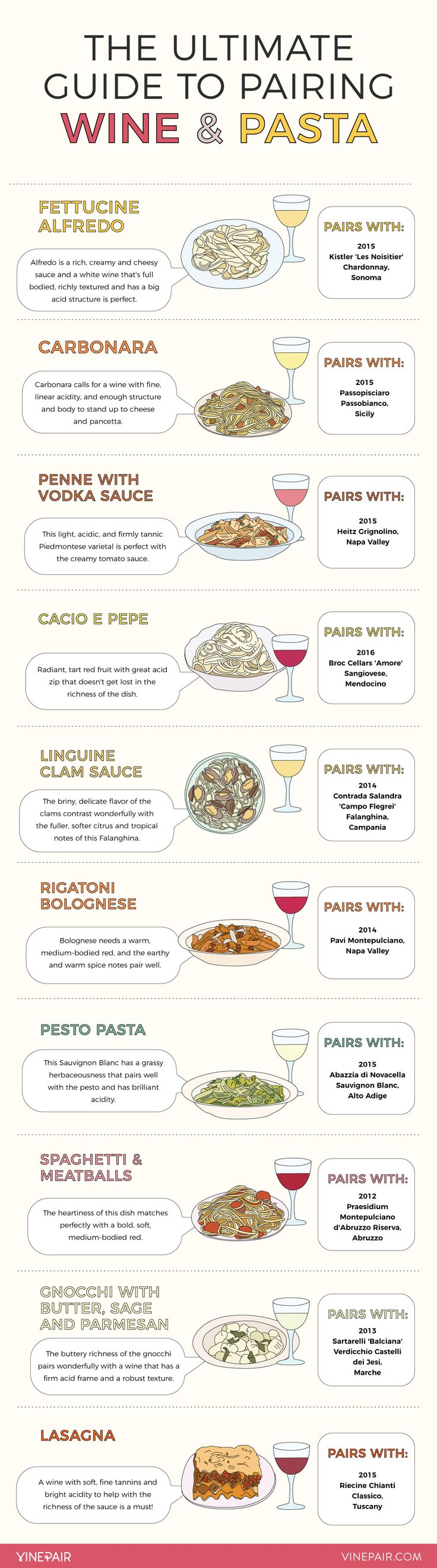 The Ultimate Infographic Visual Guide To Pairing Wine With Pasta