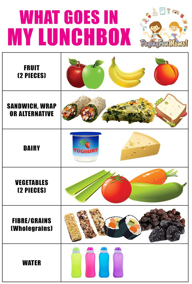 Printable poster - make sure you pack a healthy lunchbox every day.