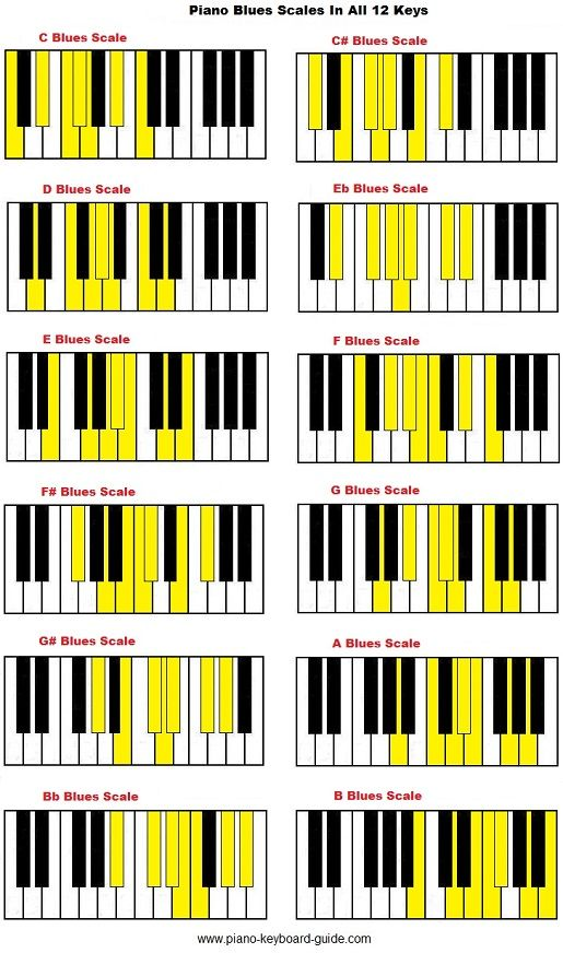 Learn Piano by Chords - Blues - How To Play Piano