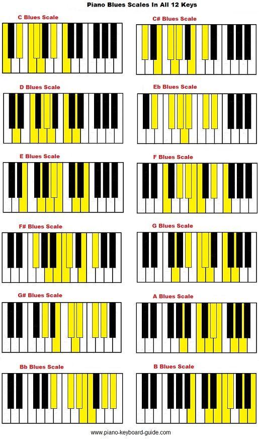 Piano blues scale in all 12 keys. | Music ️ | Escalas de ...