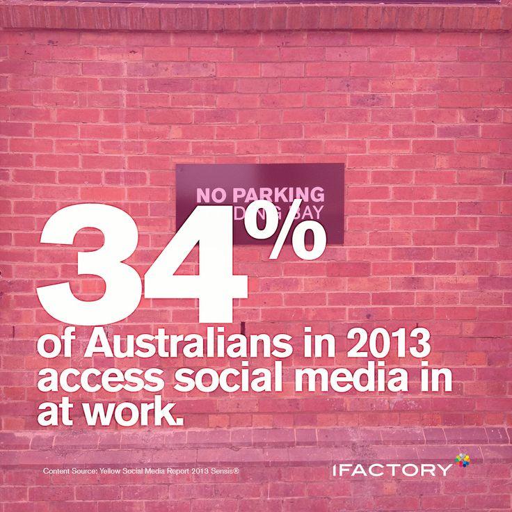 34% of Australians in 2013 accessed social media at work. #ifactory #digital #ifactorydigital #statistics #social #socialmedia #australia #workplace #office #bne