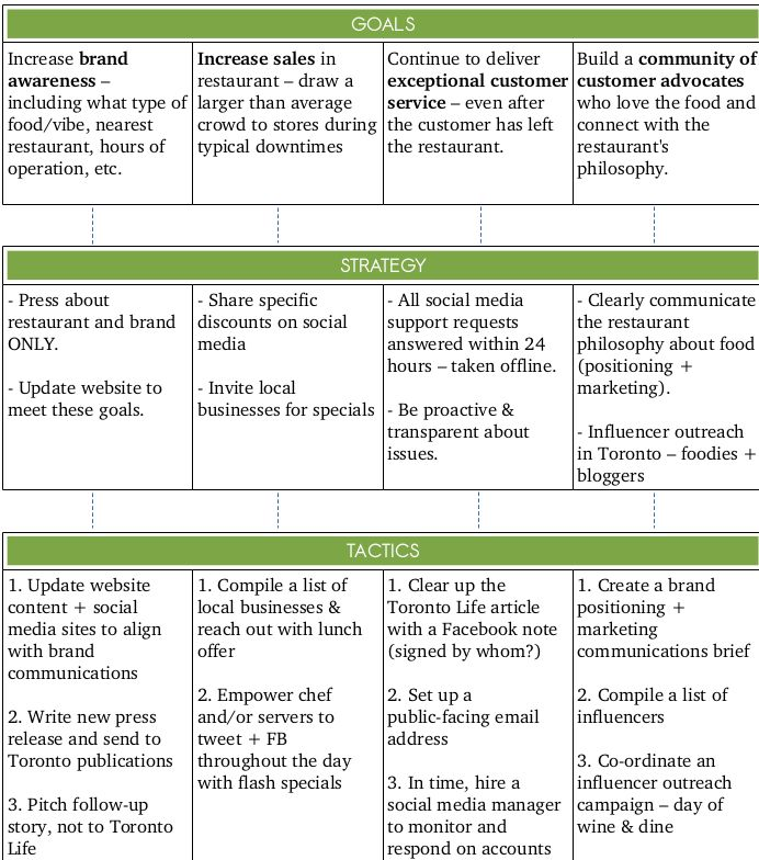 Simple Social Media Strategy Template | Marketing | Pinterest