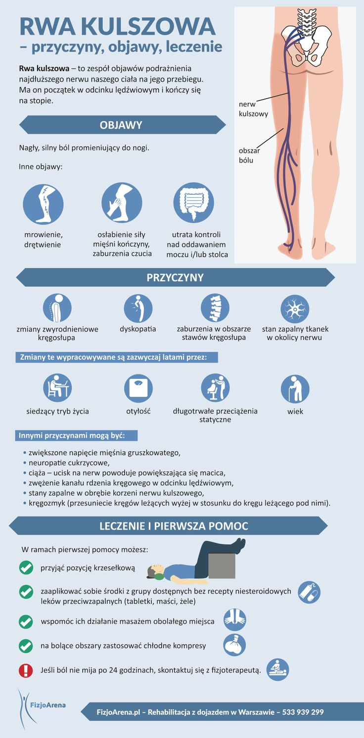 Rwa kulszowa objawy przyczyny leczenie infografika