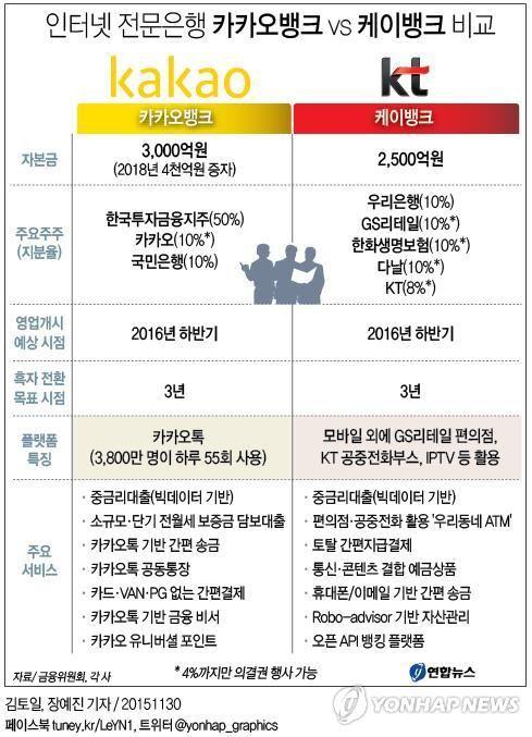 '카톡'의 카카오뱅크 vs '편의점·공중전화'의 K뱅크 | 다음뉴스
