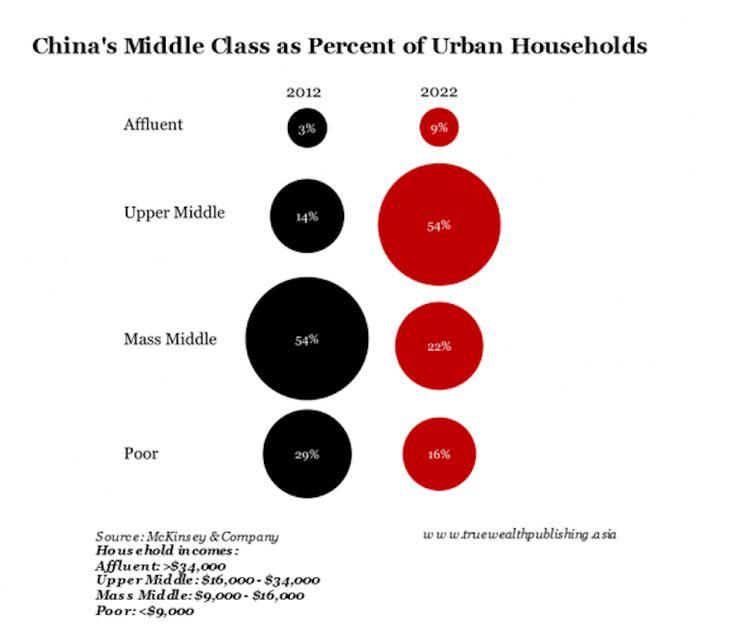 La middle class chinoise explose littéralement. C'est le réservoir de croissance de la #consommation mondiale d'ici 2020 Economie