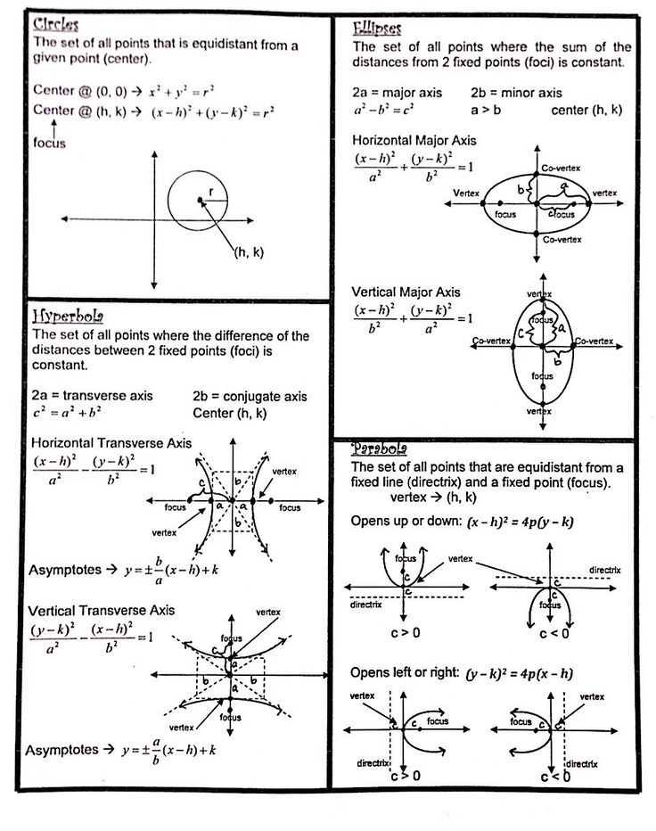 Conic Sections Formulas Sheet