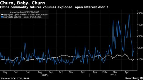 The World's Most Extreme Speculative Mania Unravels in China - Bloomberg